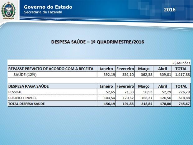 Despesa saúde do estado do Rio de Janeiro no primeiro quadrimestre (Foto: Reprodução / Sefaz)