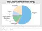 62 municípios concentravam cerca de 50% do PIB em 2013, diz IBGE