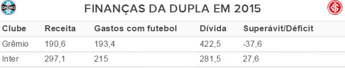 Tabela Grêmio Inter finanças (Foto: Reprodução)