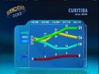 Em Curitiba, Ratinho Jr. tem 39% e Ducci, 28% dos válidos, diz Ibope