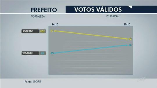 Ibope, votos válidos: Roberto Cláudio tem 52% e Capitão Wagner, 48%