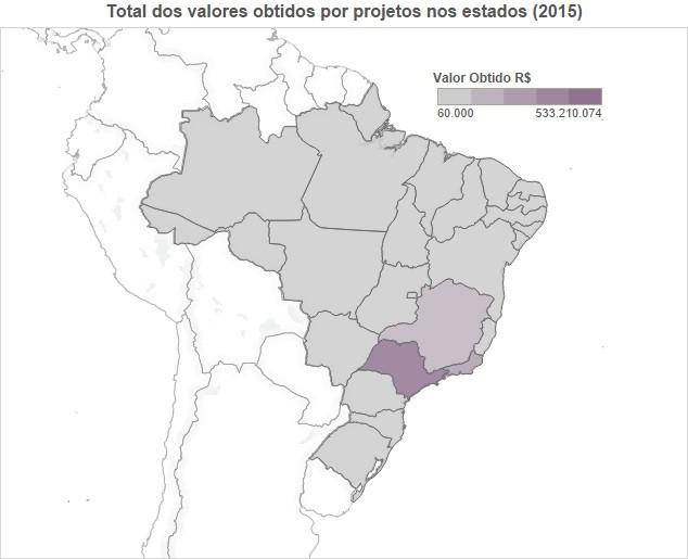 Distribuição Rouanet pelos Estados