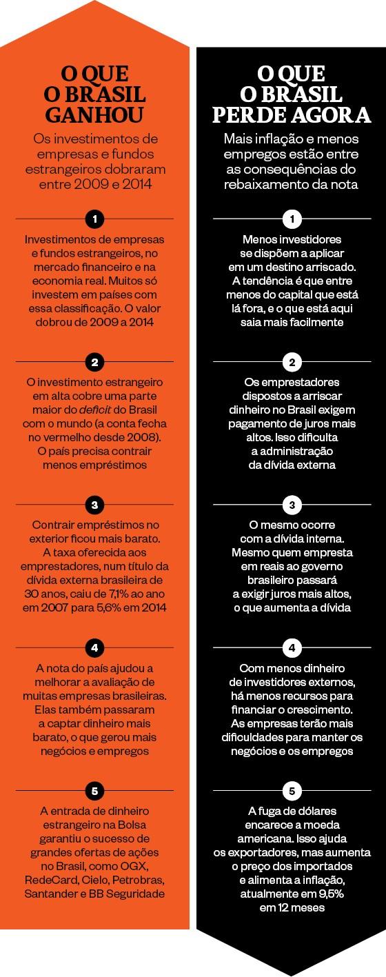 O que o Brasil ganhou   O que o Brasil perde agora  (Foto: épcoa )