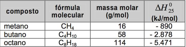 Quadro com entalpias-padrão das substâncias (Foto: Reprodução/ENEM)