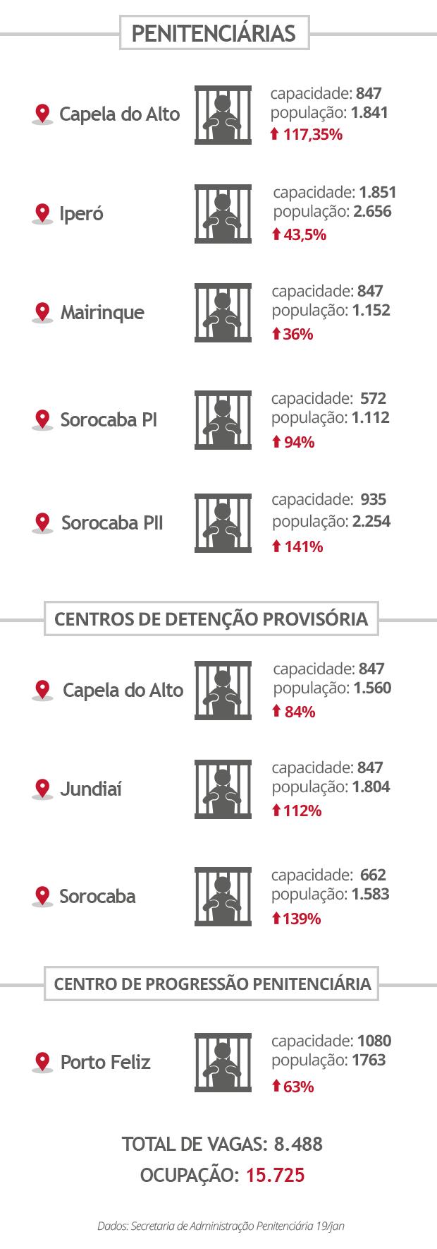 Cadeias da região de Sorocaba (Foto: Eduardo Teixeira/G1)