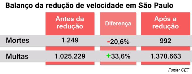 Balanço da redução de velocidade em São Paulo (Foto: Autoesporte)