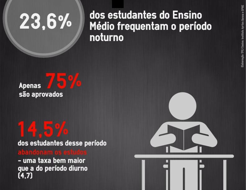 Ensino Médio noturno ou diurno    Todos Pela Educação - O Globo 2944e662a9