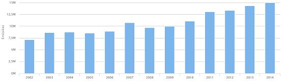 Gráfico mostra o crescimento das emissões de óxido nitroso entre 2002 e 2014 (Foto: Seeg)