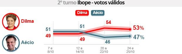 Ibope: Dilma tem 53%, e Aécio, 47% (Ibope: Dilma tem 53%, e Aécio, 47% (Ibope: Dilma tem 53%, e Aécio, 47% (Ibope: Dilma tem 53%, e Aécio, 47% (Editoria de Arte/G1))))