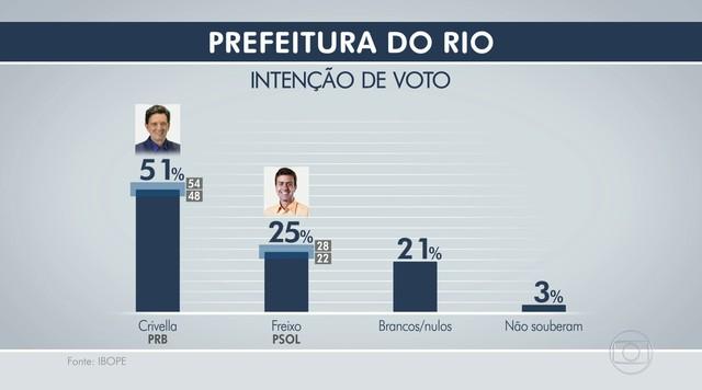 Ibope divulga a primeira pesquisa de intenção de voto no segundo turno no Rio