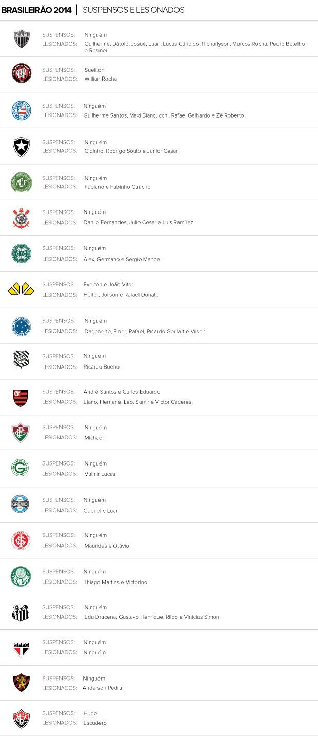 INFO Suspensos e Lesionados Brasileirão 2014 (Foto: Arte / Globoesporte)