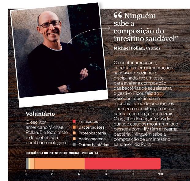 Michael Pollan  (Foto: Divulgação)