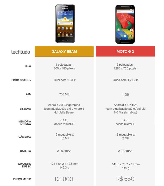Tabela Comparativa entre Galaxy Beam e Moto G 2 (Foto: Arte/TechTudo)
