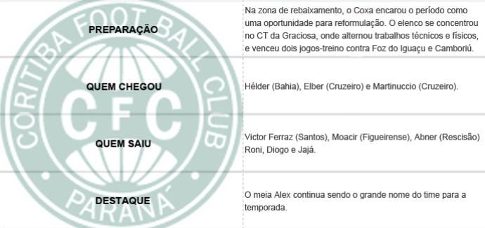 Pacotão dos Clubes - Coritiba (Foto: Editoria de Arte)