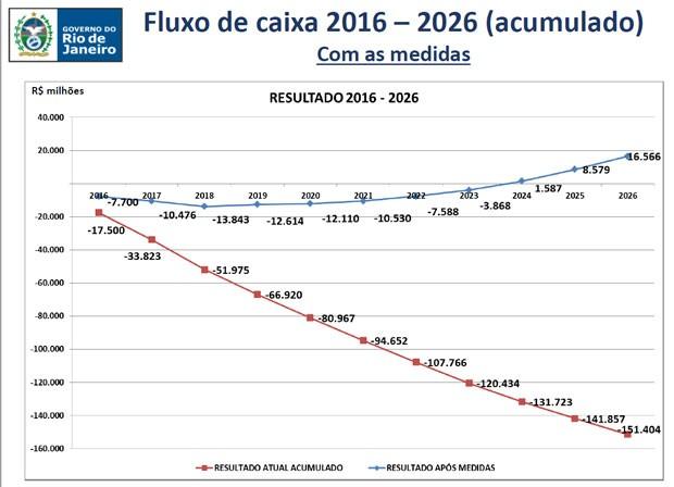 Gráfico divulgado pelo governo projeta o fluxo de caixa com e sem as medidas (Foto: Divulgação/Governo do RJ)