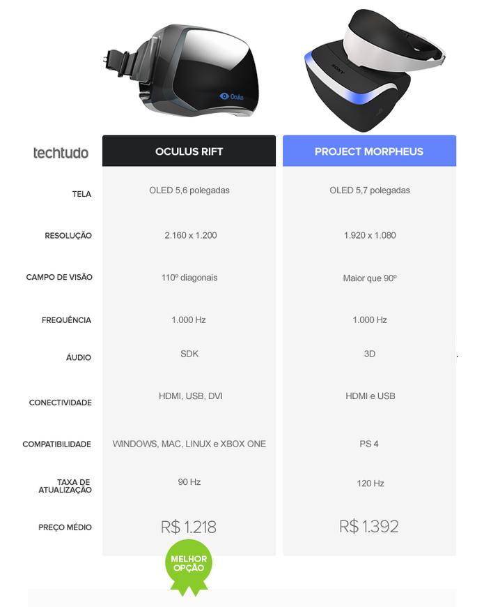 O Oculus Rift levou a melhor no comparativo do TechTudo (Foto: Arte/TechTudo)