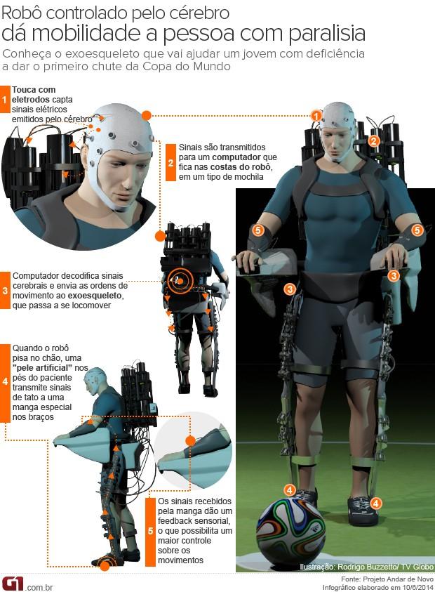Infográfico - Veja como funciona o exoesqueleto que vai possibilitar que jovem dê pontapé inicial da Copa do Mundo (Foto: Infográfico)