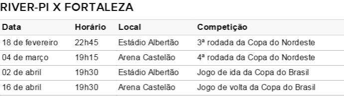 Tabela do River-Pi na Copa do Nordeste (Foto: Infoesporte)