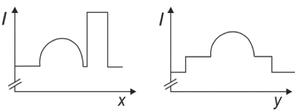 Gráfico B (Foto: Reprodução/Fuvest)