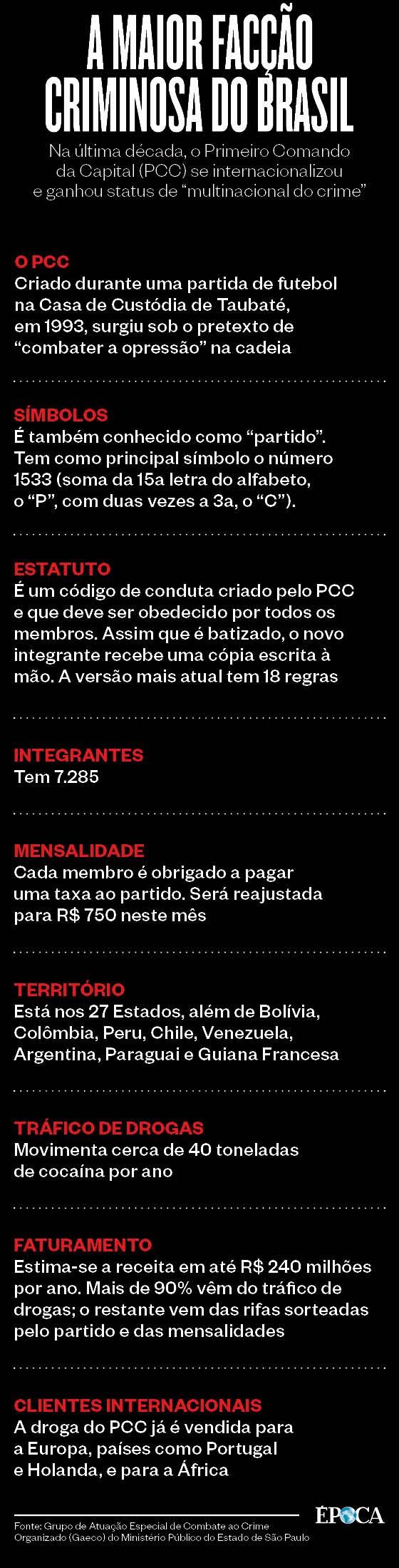 A maior facção criminosa do Brasil  (Foto: Época )