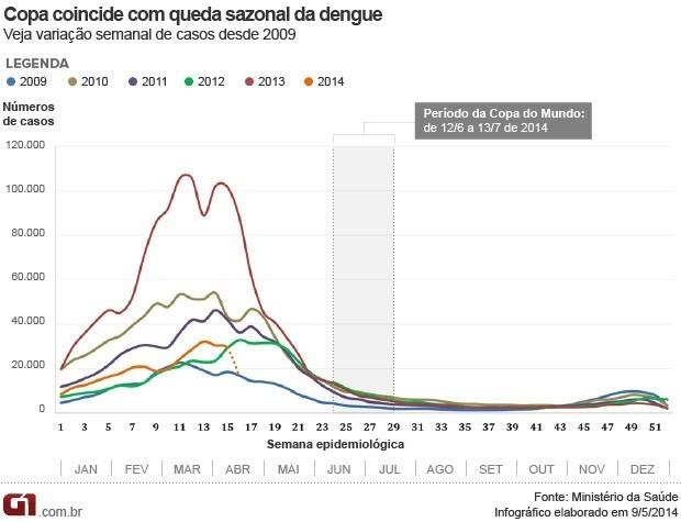 Gráfico dengue Copa (Foto: Editoria de Arte/G1)