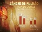 Mortes por câncer de pulmão entre homens diminuem