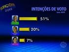 João Alves tem 51%, Valadares Filho, 20%, e Vera Lúcia, 7%, diz Ibope