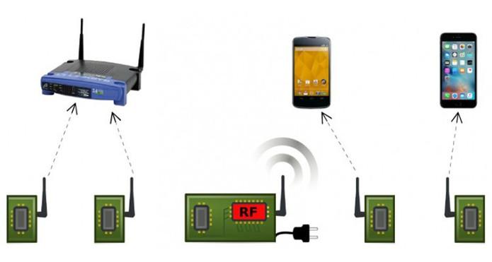 Projeto promete reduzir consumo de energia do Wi-Fi eliminando transmissor analógico (Foto: Reprodução/Universidade de Washington) (Foto: Projeto promete reduzir consumo de energia do Wi-Fi eliminando transmissor analógico (Foto: Reprodução/Universidade de Washington))