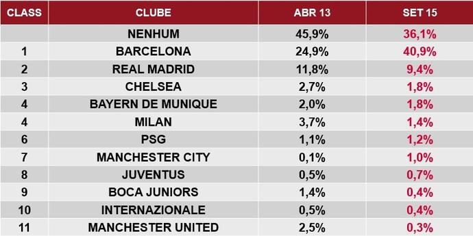 Tabela Stochos popularidade clubes estrangeiros Brasil (Foto  Divulgação) a23026288e9bb