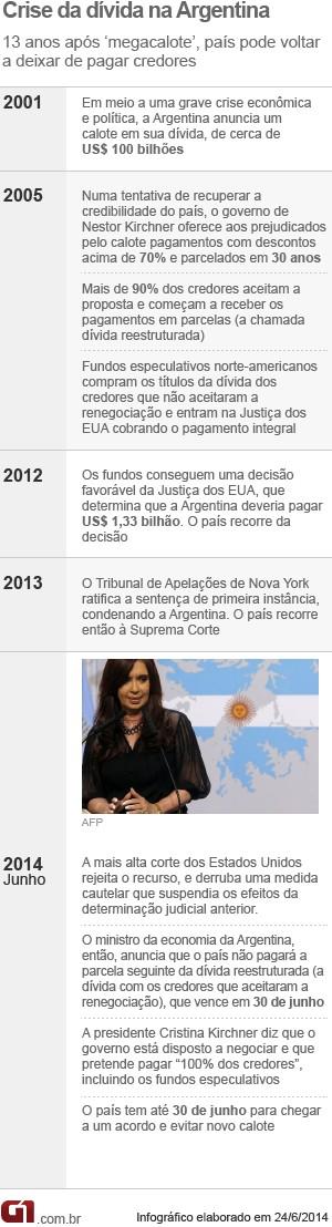 Entenda - Crise na Argentina (VALE ESTE) (Foto: Arte/G1)
