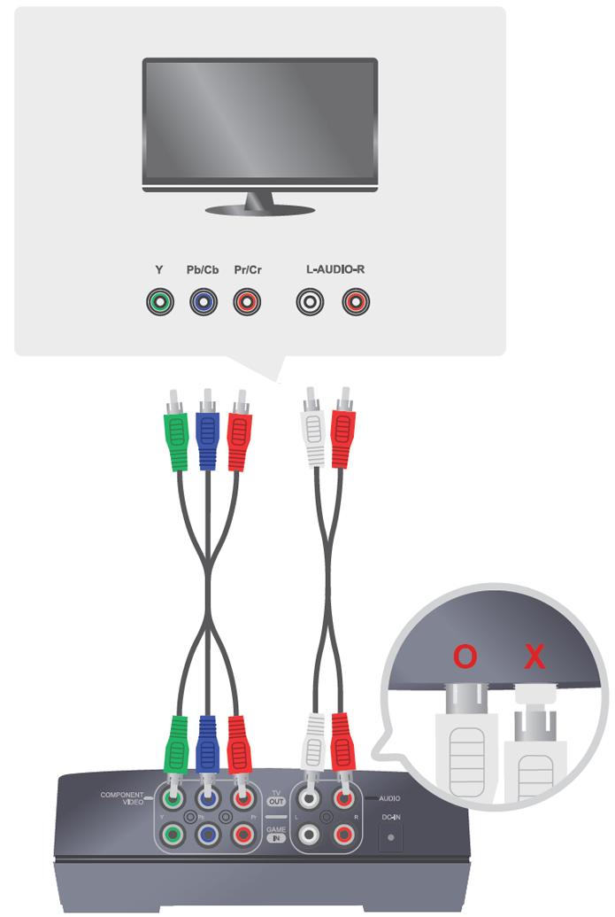 Conectando o dispositivo AVerMedia ao televisor ou monitor (Foto: Divulgação).