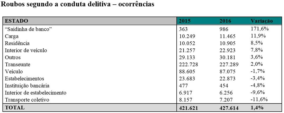 """Os roubos da modalidade """"saidinhas de banco"""" cresceram 171% em todo o estado de São Paulo entre 2016 e 2015, de acordo com o último Boletim Sou da Paz Analisa, divulgado nesta sexta-feira (5) (Foto: Divulgação/Instituto Sou da Paz)"""