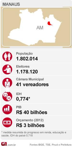 Mapa raio x Manaus eleições (Foto: Arte/G1)