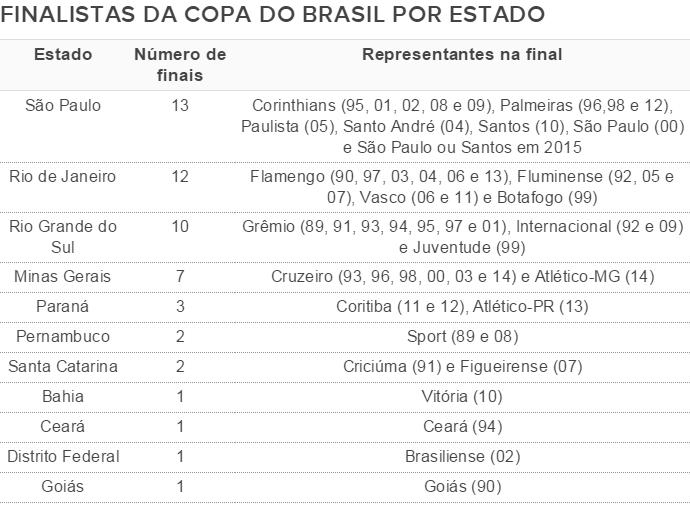 Finaistas Copa do Brasil
