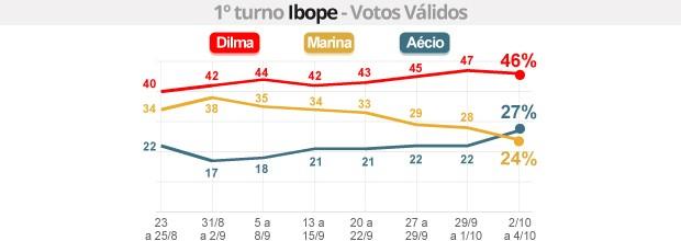 Ibope - votos válidos: Dilma tem 46%, Aécio, 27%, e Marina, 24% (Ibope: Dilma tem 46%, Aécio, 27%, e Marina, 24% (G1))