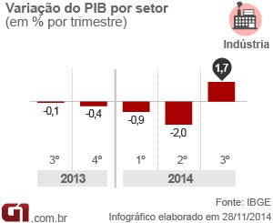 PIB indústria 3 tri 14 (Foto: Editoria de Arte/G1)
