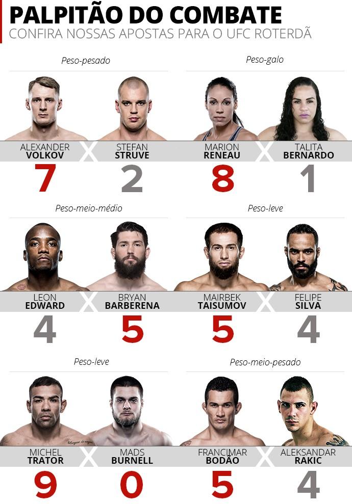 Palpitao UFC Roterdã (Foto: Esporte Arte)