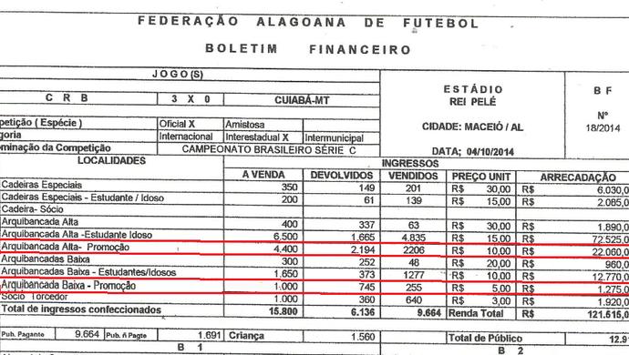 Borderô financeiro da partida entre CRB e Cuiabá (Foto: Divulgação / FAF)