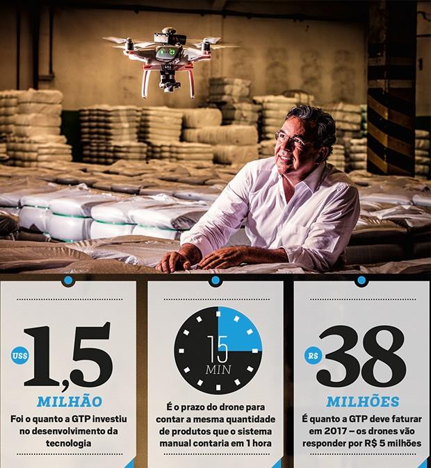 TECNOLOGIA;Ciência;Inovação  Luiz Araújo, da GTP, e o drone em ação na fábrica da Unnafibras: economia de tempo e de paciência   (Foto: Fabiano Accorsi)