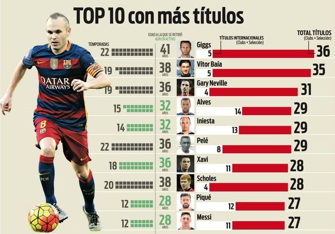 Top-10 títulos Sport (Foto: Reprodução / Site Oficial)