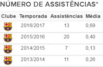 Tabela Neymar assistências (Foto: GloboEsporte.com)