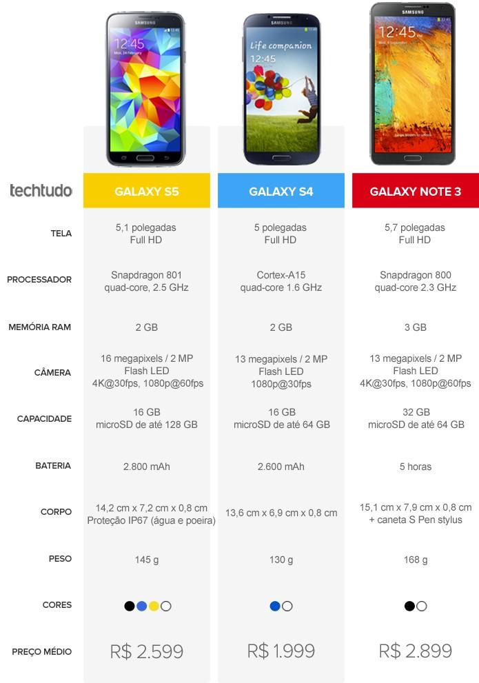 Tabela comparativa das versões do Galaxy S5, Galaxy S4 e Galaxy Note 3 vendidos no Brasil (Foto: Arte / TechTudo)