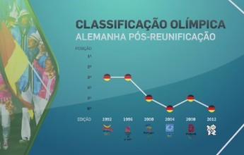 Alemães miram retorno entre os cinco melhores nas Olimpíadas do Rio 2016