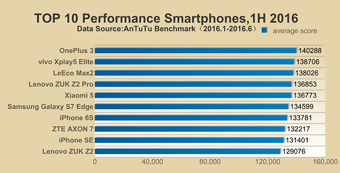 Ranking do Antutu mostra smartphones mais potentes do mundo (Foto: Reprodução/Antutu)