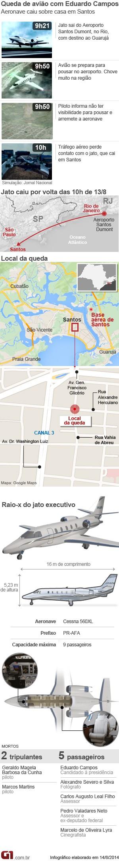 Arte acidente Campos 14.8.2014 - 13h (Foto: Arte/G1)