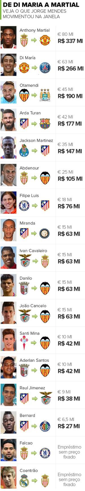 Info Negociações Jorge Mendes (Foto: infoesporte)