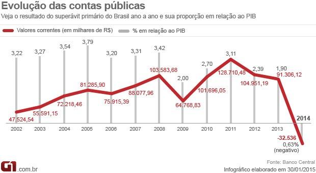 Evolução das contas públicas déficit recorde banco cental bc (Foto: Editoria de Arte/G1)