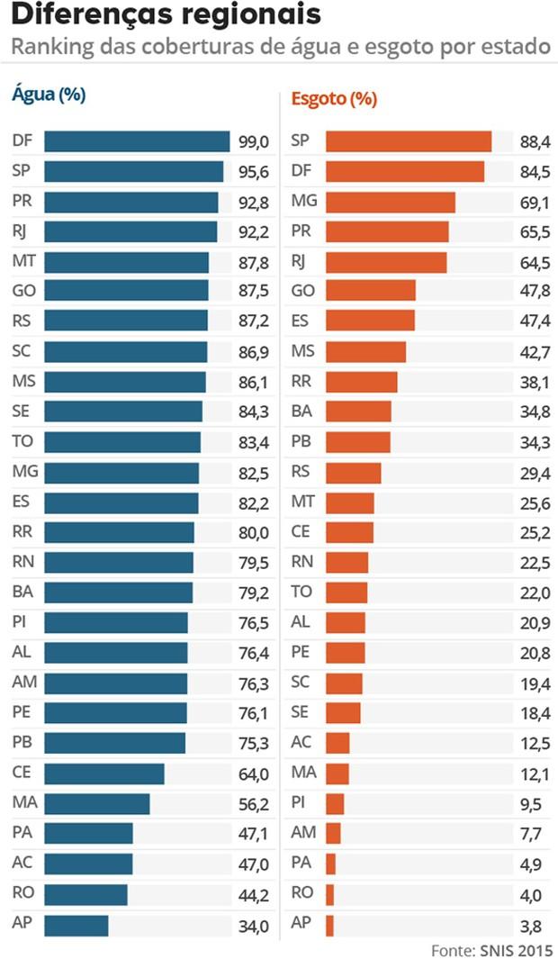 São Paulo e Distrito Federal lideram a lista; Amapá é o estado com os piores índices (Foto: Foto: Editoria de Arte/G1)