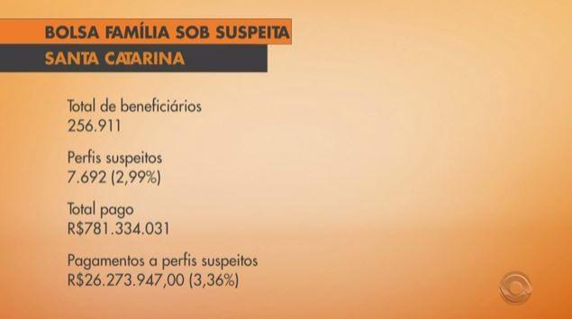 7,6 mil pessoas são suspeitas de receber Bolsa Família de maneira irregular em SC (Foto: Reprodução/RBS TV)