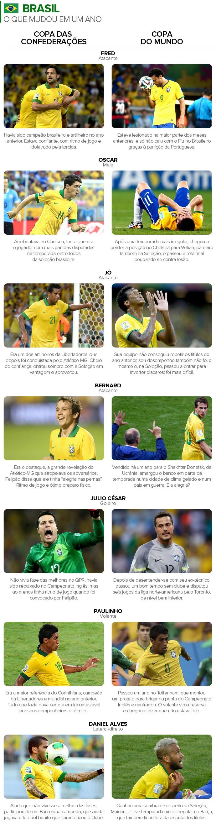 Info Comparação de jogadores na COPA das Confederações x COPA do Mundo 2 (Foto: Infoesporte)